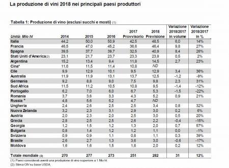 OIV: I dati sulla congiuntura vitivinicola mondiale