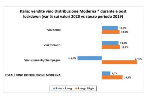 VINO, MERCATO ITALIA 2020 AL GIRO DI BOA: +9% LE VENDITE IN GDO E +102% NELL'E-COMMERCE
